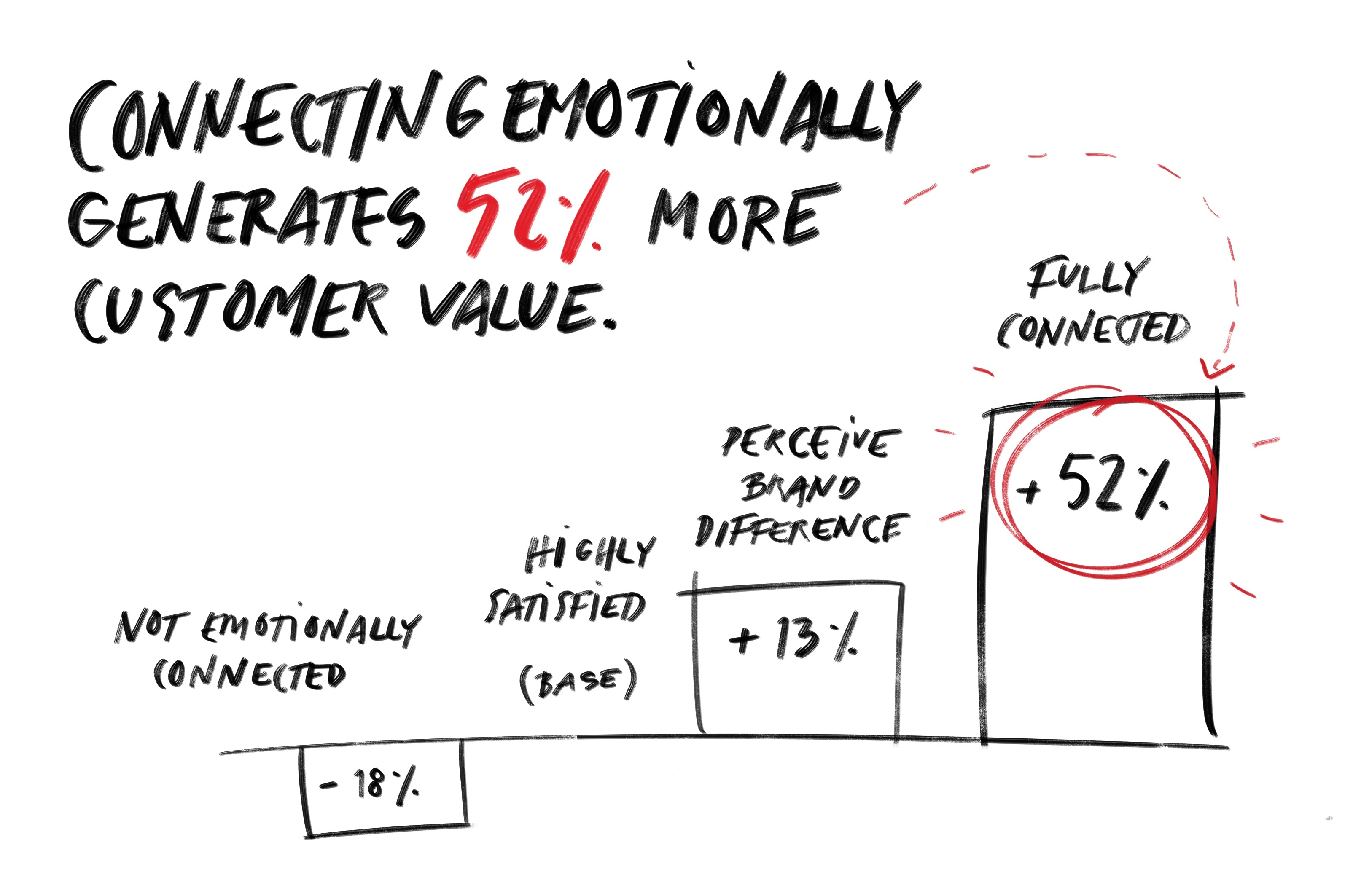Customer Value through connecting emotionally