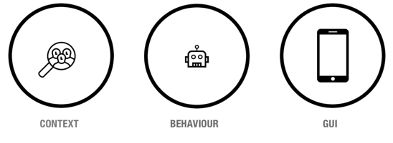 Illustration Context Behaviour GUI